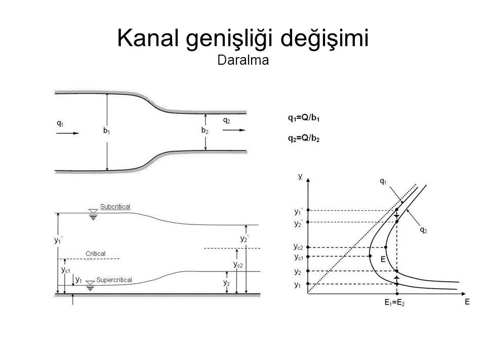 Kanal genişliği değişimi Daralma