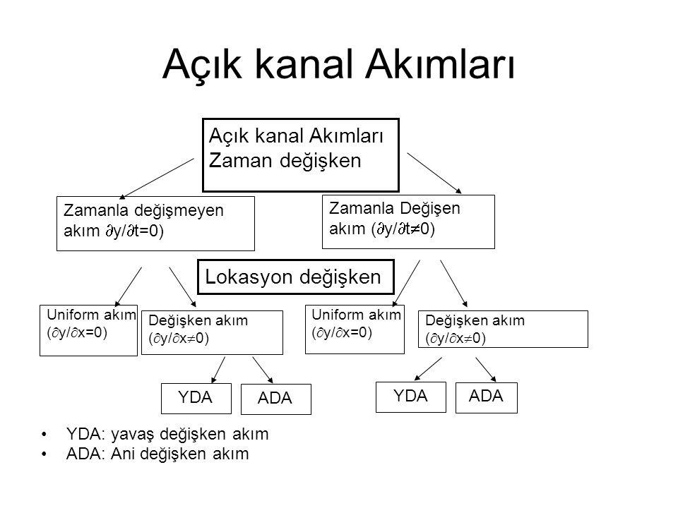 Açık kanal Akımları YDA: yavaş değişken akım ADA: Ani değişken akım Zamanla değişmeyen akım  y/  t=0) Zamanla Değişen akım (  y/  t  0) Uniform a