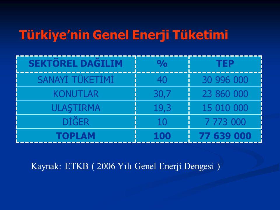 Sanayi Enerji Tüketimleri SEKTÖREL DAĞILIM%TEP DEMİR-ÇELİK195 891 000 KİMYA9,73 022 000 ÇİMENTO24,87 672 000 DİĞER46,514 411 000 TOPLAM10030 996 000 Kaynak: ETKB ( 2006 Yılı Genel Enerji Dengesi )