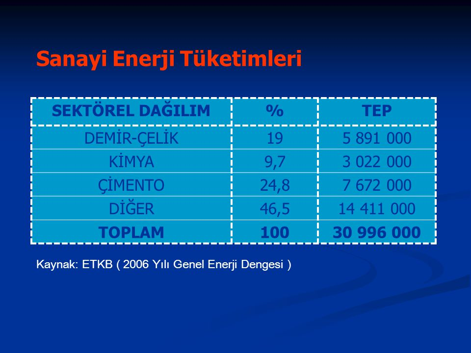 Türkiye'nin Elektrik Üretim ve Tüketimi ÜRETİM176.300GWh KURULU GÜÇ40.565MW FERT BAŞINA ENERJİ-Brüt1.368KEP FERT BAŞINA ENERJİ-Net1.063KEP FERT BAŞINA ELEKTRİK-Brüt2393kWh FERT BAŞINA ELEKTRİK-Net1.961kWh Kaynak: ETKB ( 2006 Yılı Genel Enerji Dengesi ) Genel Enerji Kaybı : % 22 ( >3 Milyar USD) Genel Elektrik Enerjisi Kaybı : % 18