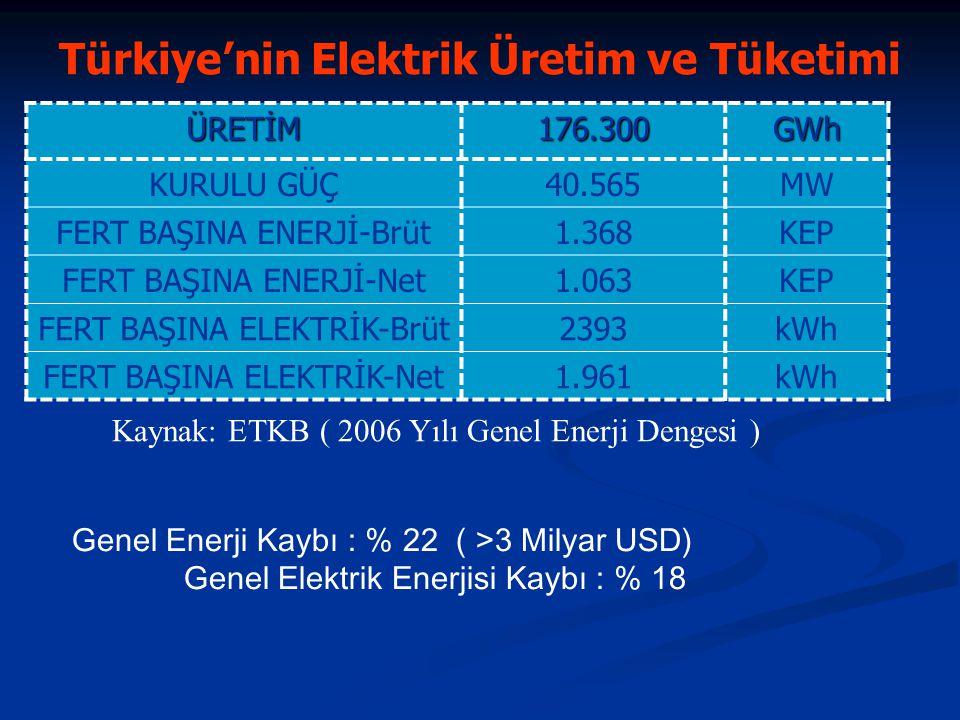 Çeşitli Bölgelerdeki Kişi Başına Enerji Tüketimleri ve Enerji Yoğunluğu (2003 Yılı verileri) Tablo-1: Çeşitli Bölgelerdeki Kişi Başına Enerji Tüketimleri ve Enerji Yoğunluğu (2003 Yılı verileri) Bölgeler Nüfus (Milyon) Tüketilen Enerji (MTEP) GSYH (2000 yılı) Milyar Dolar Kişi Başına Enerji Tüketimi KEP Enerji Yoğunluğu TEP/Bin Dolar Dünya6268105783339116880,32 OECD115453952679246750,20 Ortadoğu17744667925200,66 Eski Sovyet Ül.28696245433642,12 OECD-Dışı Avr.