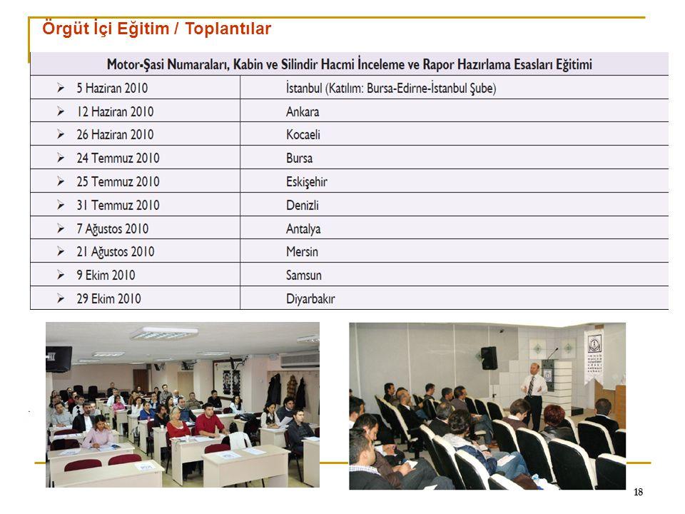 0 18 Örgüt İçi Eğitim / Toplantılar