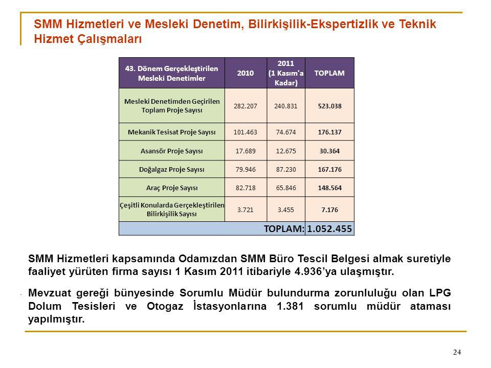 0 24 SMM Hizmetleri kapsamında Odamızdan SMM Büro Tescil Belgesi almak suretiyle faaliyet yürüten firma sayısı 1 Kasım 2011 itibariyle 4.936'ya ulaşmı