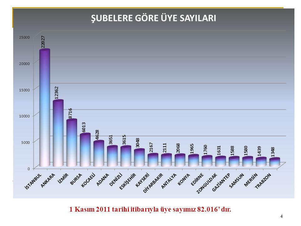 0 1 Kasım 2011 tarihi itibarıyla üye sayımız 82.016' dır. 4