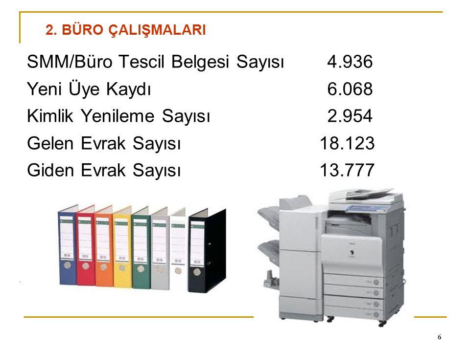 0 17 Gözetim Kriterleri kapsamında 1 Nisan 2010 - 1 Kasım 2011 tarihleri arasında uzmanlık alanlarımıza yönelik olarak düzenlenen 1.403 adet ücretsiz seminerin katılımcı sayısı 54.571 'dir.