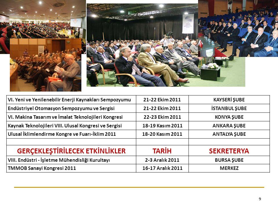 Odamızın Temsil Edildiği Kurullar Odamız  Asansör Teknik Komitesi (ASTEK)  Makina Teknik Komitesi (MAKTEK)  Basınçlı Ekipmanlar Teknik Komitesi (BASTEK)  Gaz Yakan Cihazlar Teknik Komitesi (GAZTEK)  Dünya Enerji Konseyi Türk Milli Komitesi  Karayolları Trafik Güvenliği Kurulu  TÜRK LOYDU Vakfı  Orta Anadolu İhracatçılar Birliği  KOSGEB  TÜBİTAK UME' de temsil edilmektedir.