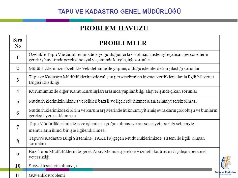 TAPU VE KADASTRO GENEL MÜDÜRLÜĞÜ 3-PROBLEM HAVUZU PUANLAMA Sır a No PROBLEM T.E.