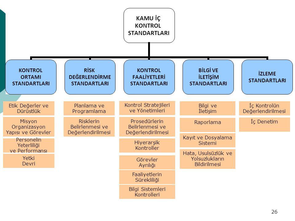 26 Etik Değerler ve Dürüstlük Planlama ve Programlama Kontrol Stratejileri ve Yönetimleri Bilgi ve İletişim İç Kontrolün Değerlendirilmesi Misyon Organizasyon Yapısı ve Görevler Hiyerarşik Kontroller Risklerin Belirlenmesi ve Değerlendirilmesi Prosedürlerin Belirlenmesi ve Değerlendirilmesi Raporlama İç Denetim Hata, Usulsüzlük ve Yolsuzlukların Bildirilmesi Kayıt ve Dosyalama Sistemi Bilgi Sistemleri Kontrolleri Faaliyetlerin Sürekliliği Görevler Ayrılığı Personelin Yeterliliği ve Performansı Yetki Devri