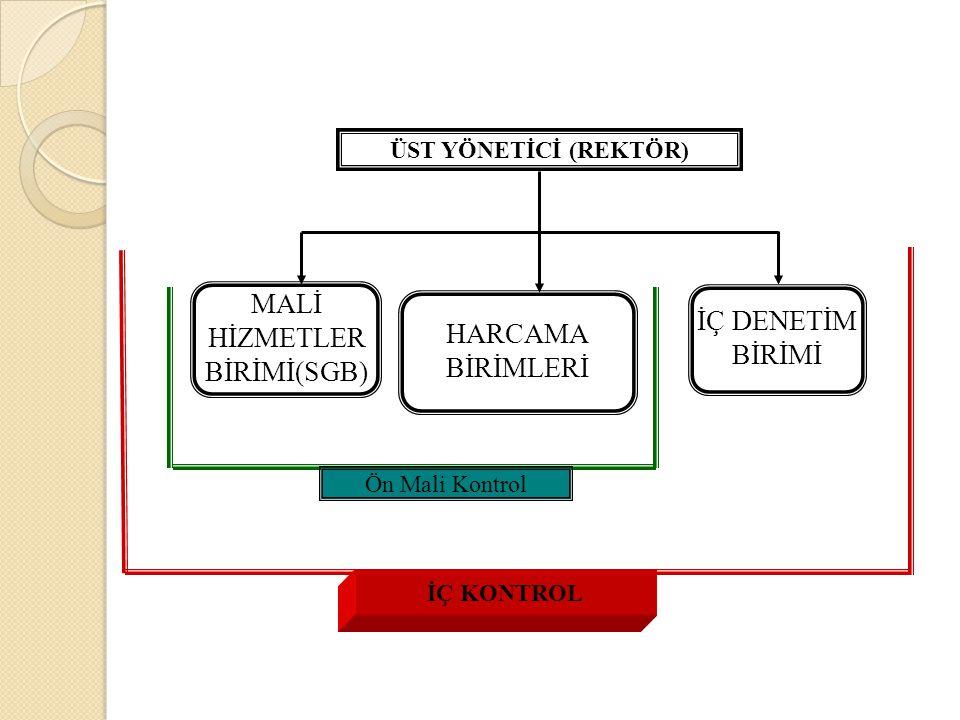 İÇ KONTROL ÜST YÖNETİCİ (REKTÖR) MALİ HİZMETLER BİRİMİ(SGB) HARCAMA BİRİMLERİ İÇ DENETİM BİRİMİ Ön Mali Kontrol