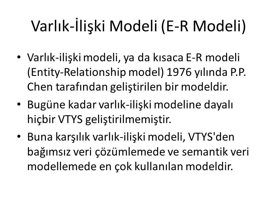 Varlık-İlişki Modeli (E-R Modeli) Varlık-ilişki modeli, ya da kısaca E-R modeli (Entity-Relationship model) 1976 yılında P.P. Chen tarafından geliştir
