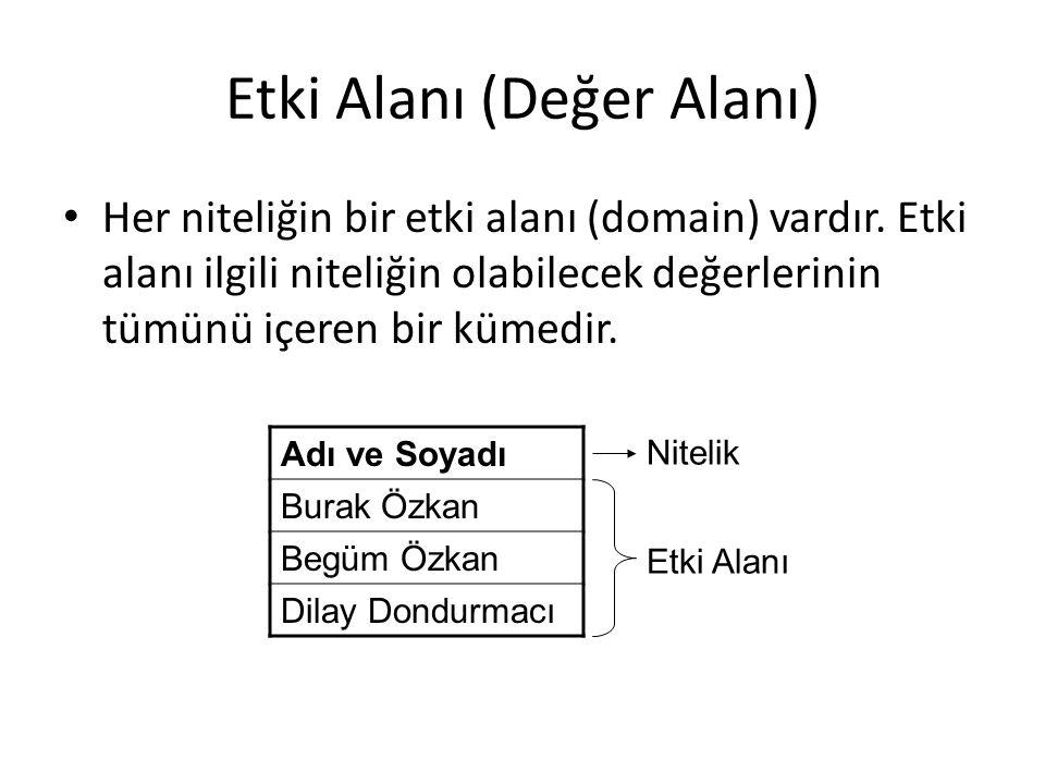 Etki Alanı (Değer Alanı) Her niteliğin bir etki alanı (domain) vardır. Etki alanı ilgili niteliğin olabilecek değerlerinin tümünü içeren bir kümedir.
