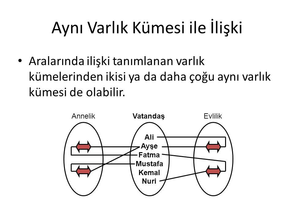 Aynı Varlık Kümesi ile İlişki Aralarında ilişki tanımlanan varlık kümelerinden ikisi ya da daha çoğu aynı varlık kümesi de olabilir. Ali Ayşe Fatma Mu
