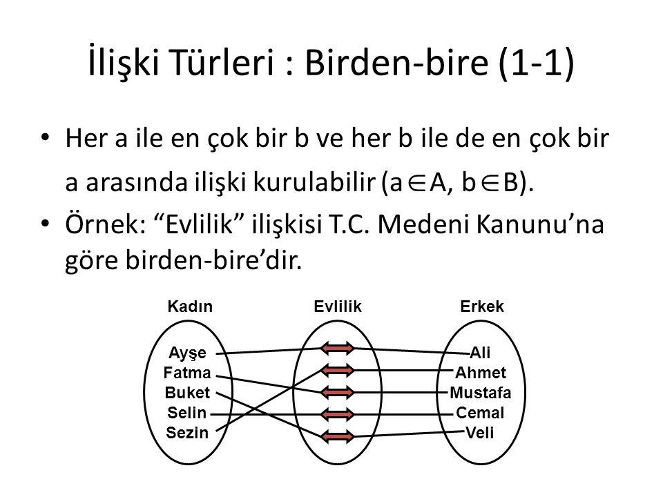 """İlişki Türleri : Birden-bire (1-1) Her a ile en çok bir b ve her b ile de en çok bir a arasında ilişki kurulabilir (a  A, b  B). Örnek: """"Evlilik"""" il"""