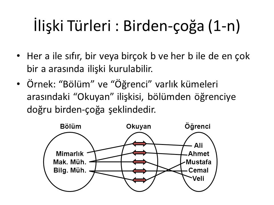 """İlişki Türleri : Birden-çoğa (1-n) Her a ile sıfır, bir veya birçok b ve her b ile de en çok bir a arasında ilişki kurulabilir. Örnek: """"Bölüm"""" ve """"Öğr"""