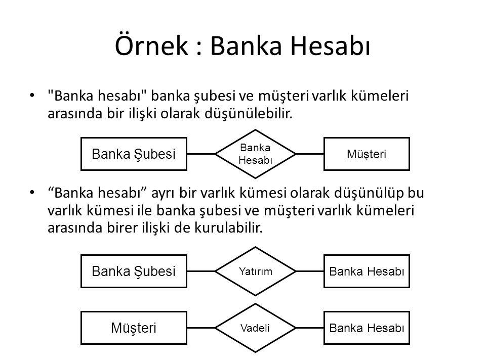 Örnek : Banka Hesabı