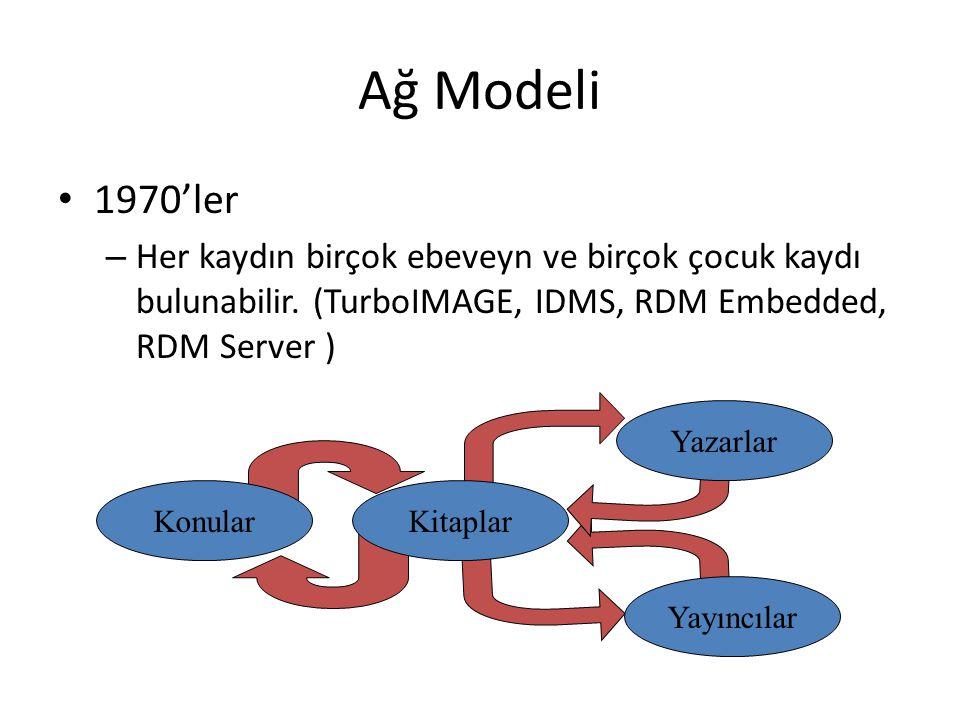 Ağ Modeli 1970'ler – Her kaydın birçok ebeveyn ve birçok çocuk kaydı bulunabilir. (TurboIMAGE, IDMS, RDM Embedded, RDM Server ) KonularKitaplar Yazarl