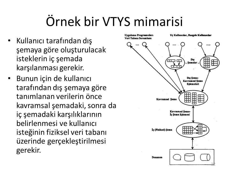 Örnek bir VTYS mimarisi Kullanıcı tarafından dış şemaya göre oluşturulacak isteklerin iç şemada karşılanması gerekir.