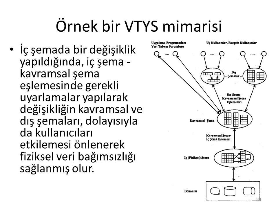 Örnek bir VTYS mimarisi İç şemada bir değişiklik yapıldığında, iç şema - kavramsal şema eşlemesinde gerekli uyarlamalar yapılarak değişikliğin kavramsal ve dış şemaları, dolayısıyla da kullanıcıları etkilemesi önlenerek fiziksel veri bağımsızlığı sağlanmış olur.