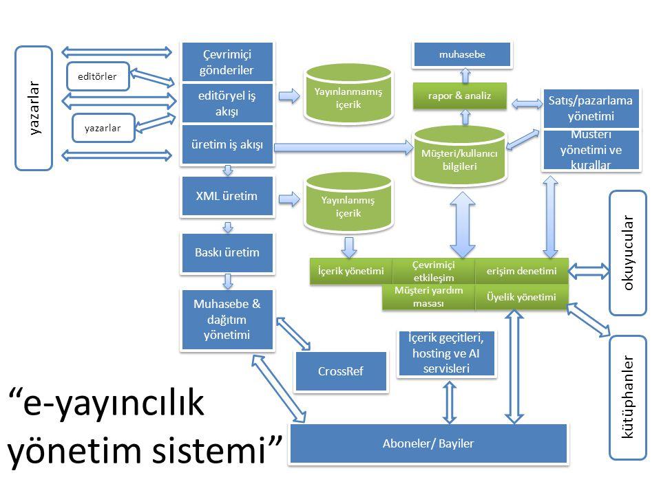 e-yayıncılık yönetim sistemi Çevrimiçi gönderiler editöryel iş akışı üretim iş akışı XML üretim Baskı üretim Muhasebe & dağıtım yönetimi yazarlar editörler yazarlar Yayınlanmamış içerik Yayınlanmış içerik Müşteri/kullanıcı bilgileri rapor & analiz muhasebe Satış/pazarlama yönetimi Müsteri yönetimi ve kurallar okuyucular kütüphanler İçerik yönetimi Çevrimiçi etkileşim erişim denetimi Müşteri yardım masası Üyelik yönetimi CrossRef İçerik geçitleri, hosting ve AI servisleri Aboneler/ Bayiler