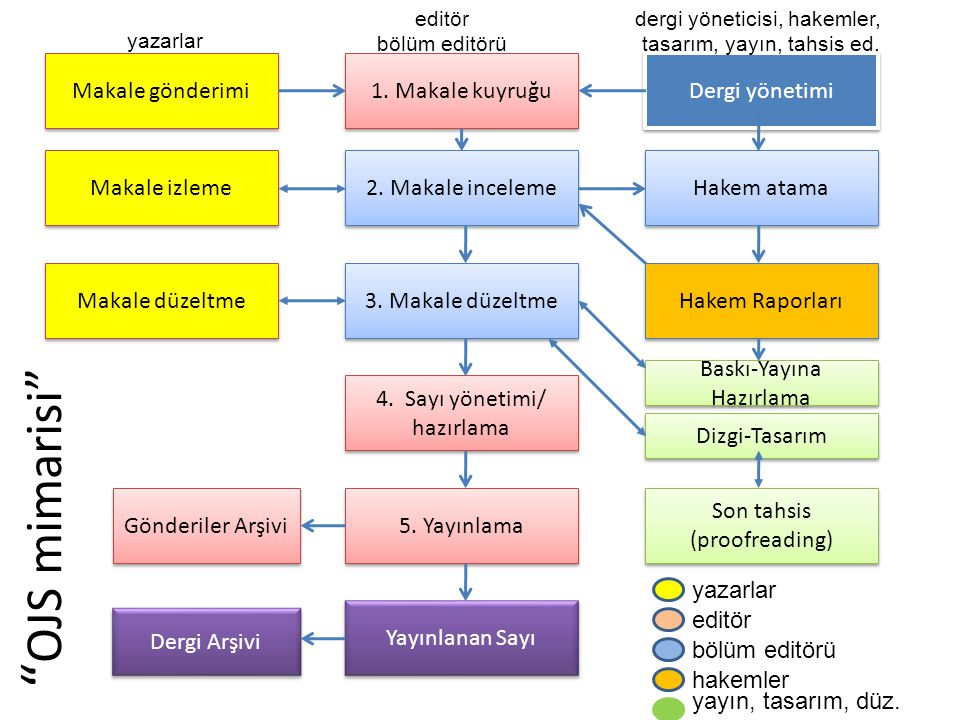 Önerilen Kaynaklar Online Submission and Peer Review SystemsOnline Submission and Peer Review Systems, Mark Ware, Association of Learned and Professional Society Publishers.