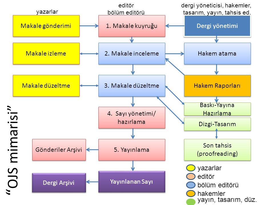 OJS mimarisi Makale gönderimi 1. Makale kuyruğu Dergi yönetimi 2.