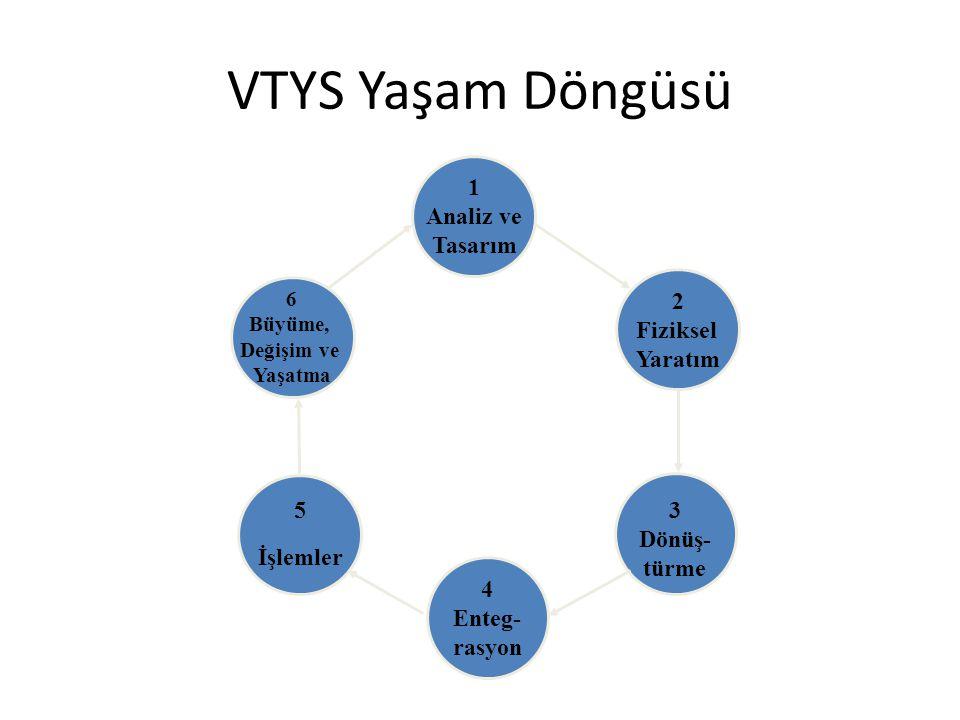 6 Büyüme, Değişim ve Yaşatma 5 İşlemler 4 Enteg- rasyon 1 Analiz ve Tasarım 3 Dönüş- türme 2 Fiziksel Yaratım VTYS Yaşam Döngüsü