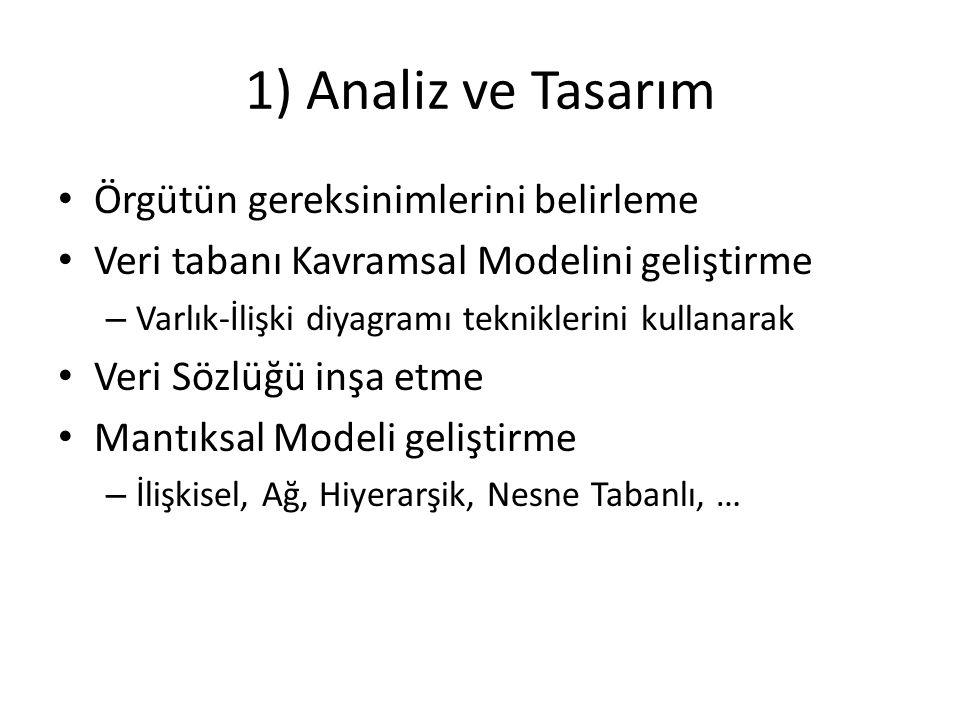 1) Analiz ve Tasarım Örgütün gereksinimlerini belirleme Veri tabanı Kavramsal Modelini geliştirme – Varlık-İlişki diyagramı tekniklerini kullanarak Veri Sözlüğü inşa etme Mantıksal Modeli geliştirme – İlişkisel, Ağ, Hiyerarşik, Nesne Tabanlı, …