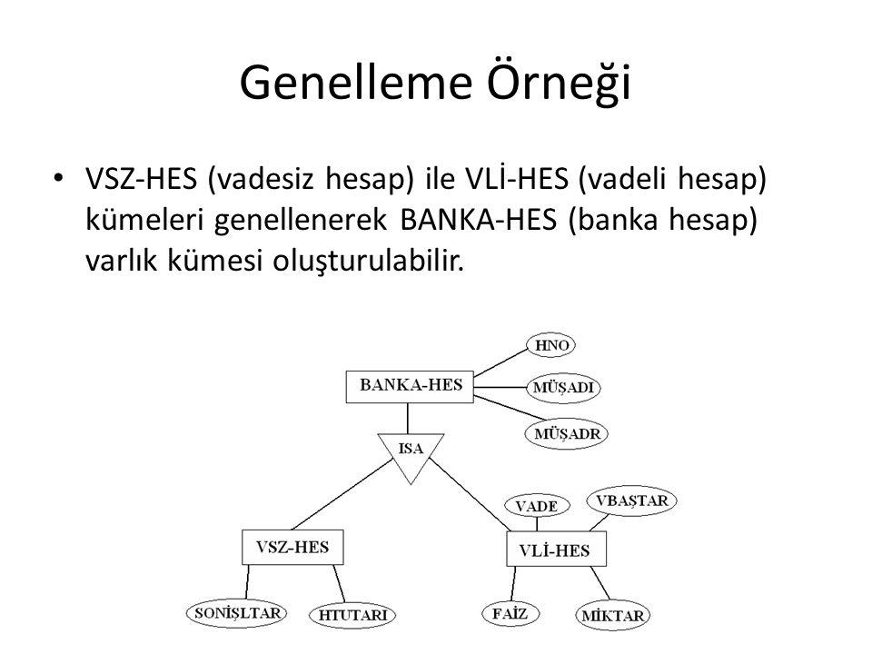 Genelleme Örneği VSZ-HES (vadesiz hesap) ile VLİ-HES (vadeli hesap) kümeleri genellenerek BANKA-HES (banka hesap) varlık kümesi oluşturulabilir.