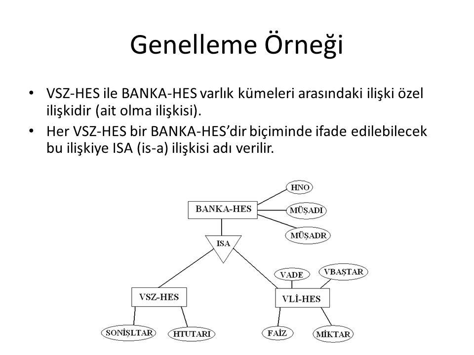 Genelleme Örneği VSZ-HES ile BANKA-HES varlık kümeleri arasındaki ilişki özel ilişkidir (ait olma ilişkisi). Her VSZ-HES bir BANKA-HES'dir biçiminde i