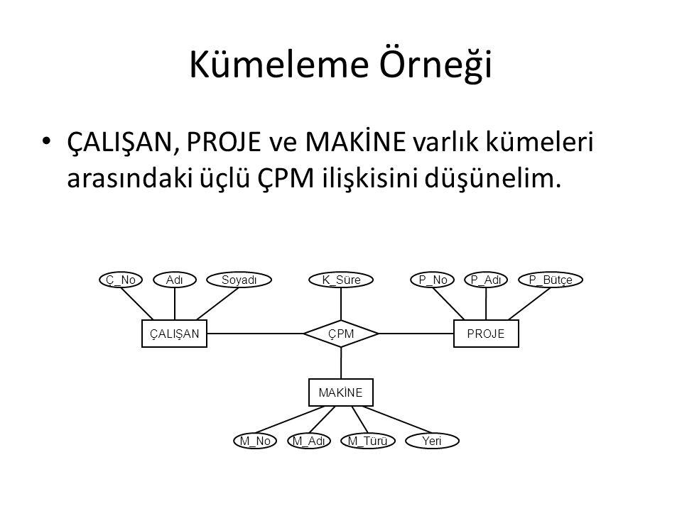 Kümeleme Örneği ÇPM ilişki kümesindeki [ç,p,m] üçlüsü çalışan ç nin p projesinde çalıştığını ve bu proje için m makinesini kullandığını gösterecektir.