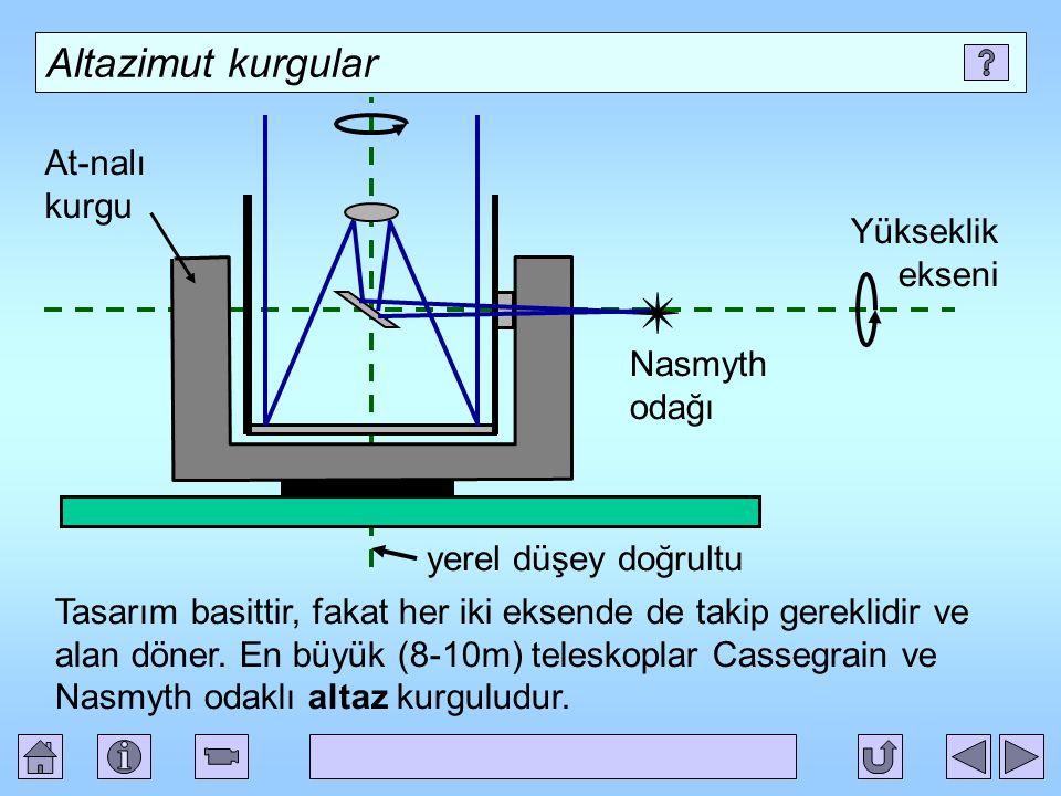 Altazimut kurgular Tasarım basittir, fakat her iki eksende de takip gereklidir ve alan döner.