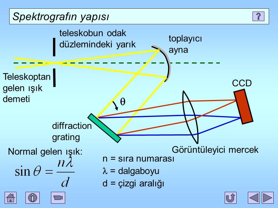 Spektrografın yapısı Teleskoptan gelen ışık demeti teleskobun odak düzlemindeki yarık toplayıcı ayna diffraction grating Görüntüleyici mercek CCD Normal gelen ışık:  n = sıra numarası = dalgaboyu d = çizgi aralığı