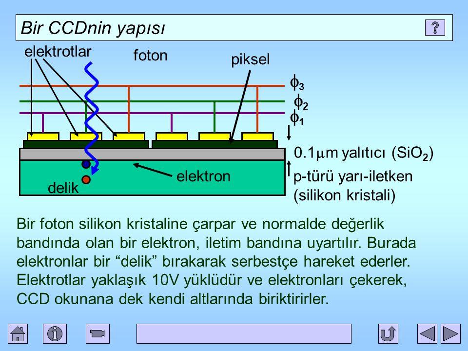 Bir CCDnin yapısı Bir foton silikon kristaline çarpar ve normalde değerlik bandında olan bir elektron, iletim bandına uyartılır.