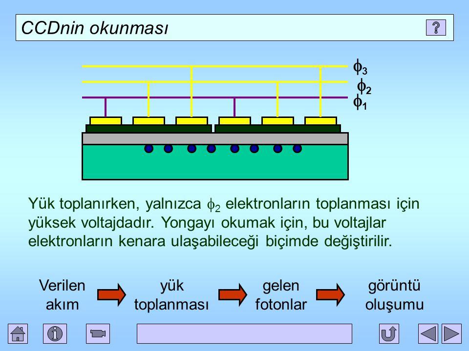 CCDnin okunması Yük toplanırken, yalnızca  2 elektronların toplanması için yüksek voltajdadır.