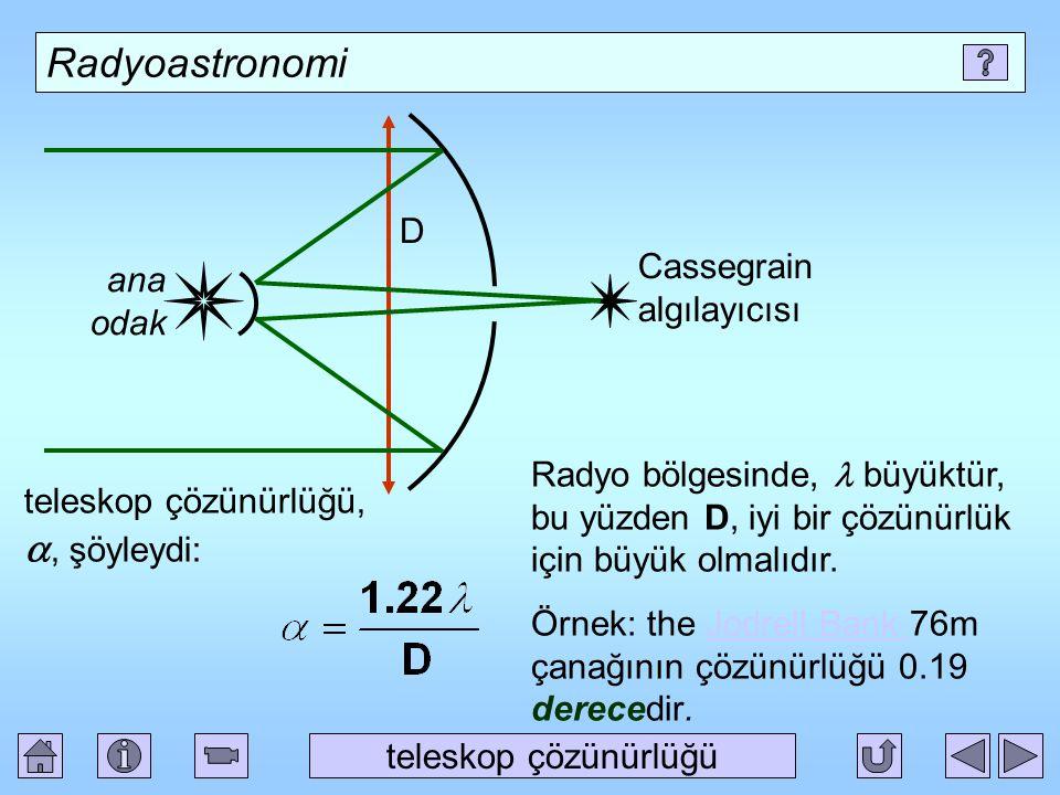 Radyoastronomi teleskop çözünürlüğü ana odak D Cassegrain algılayıcısı teleskop çözünürlüğü, , şöyleydi: Radyo bölgesinde, büyüktür, bu yüzden D, iyi bir çözünürlük için büyük olmalıdır.