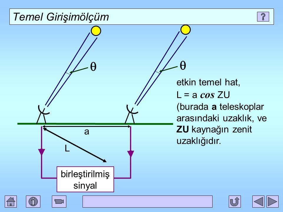 Temel Girişimölçüm  birleştirilmiş sinyal L a etkin temel hat, L = a cos ZU (burada a teleskoplar arasındaki uzaklık, ve ZU kaynağın zenit uzaklığıdır.