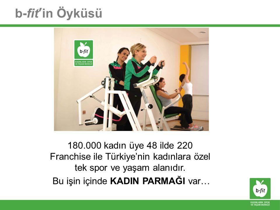 Teşekkürler b-fit'in Öyküsü 180.000 kadın üye 48 ilde 220 Franchise ile Türkiye'nin kadınlara özel tek spor ve yaşam alanıdır. Bu işin içinde KADIN PA