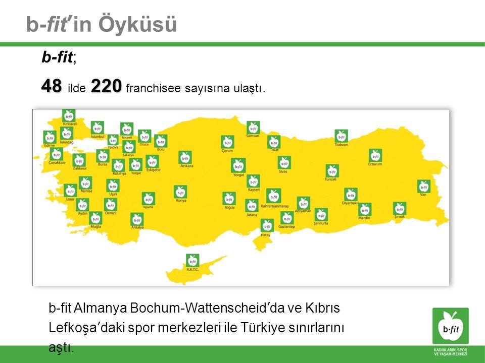 b-fit'in Öyküsü b-fit; 48 220 48 ilde 220 franchisee sayısına ulaştı. b-fit Almanya Bochum-Wattenscheid'da ve Kıbrıs Lefkoşa'daki spor merkezleri ile
