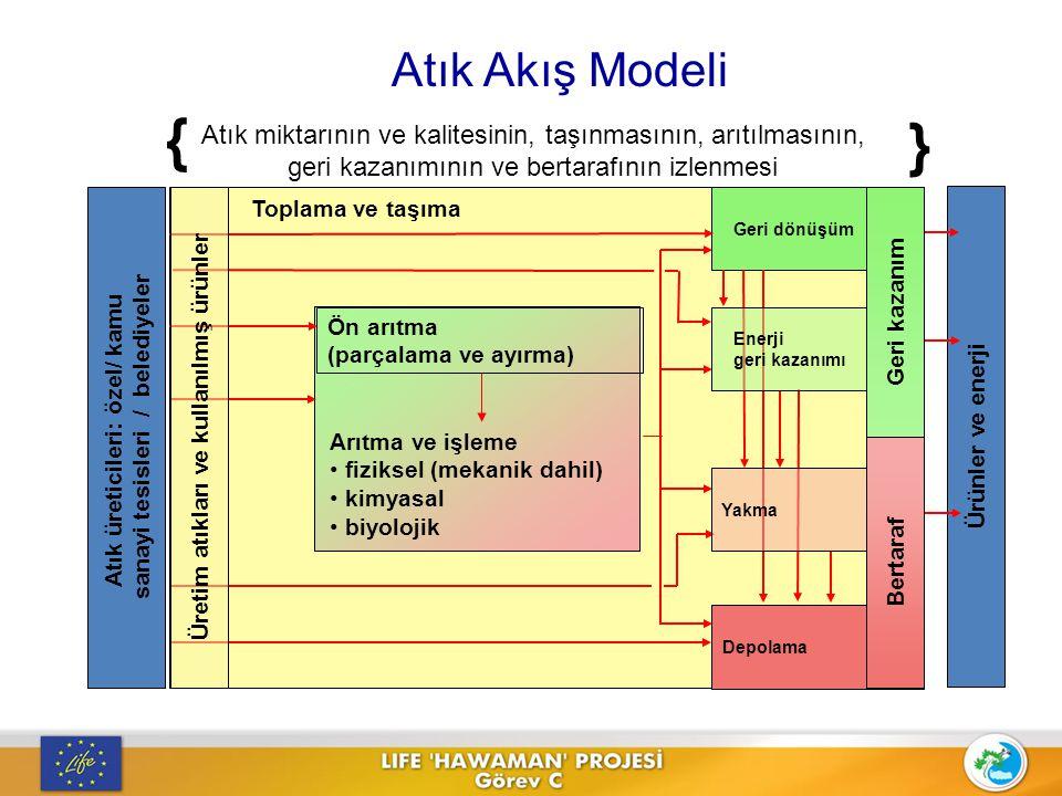 pre-treatment, Atık Akış Modeli Atık üreticileri: özel / kamu sanayi tesisleri / belediyeler Toplama ve taşıma Geri dönüşüm Depolama Arıtma ve işleme