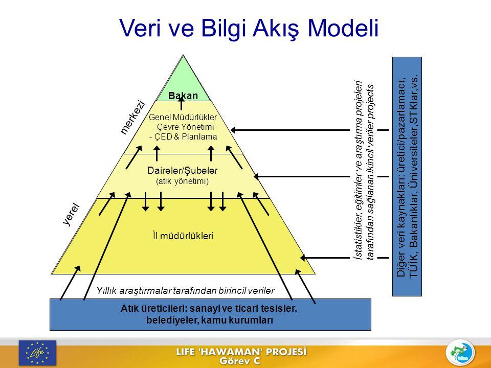 Veri ve Bilgi Akış Modeli Atık üreticileri: sanayi ve ticari tesisler, belediyeler, kamu kurumları Diğer veri kaynakları: üretici/pazarlamacı, TÜİK, B