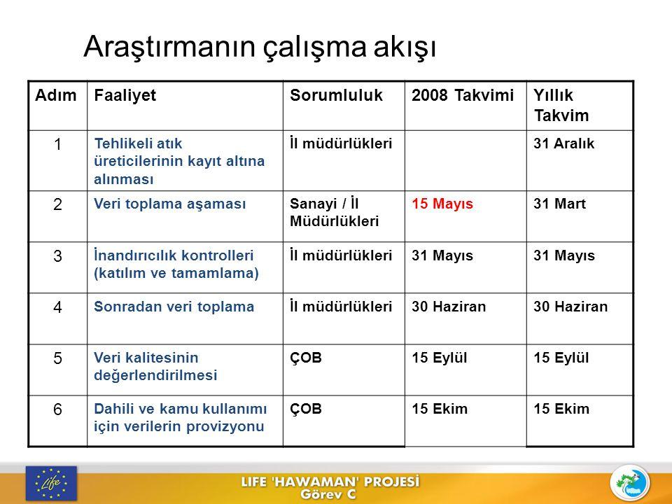 Araştırmanın çalışma akışı AdımFaaliyetSorumluluk2008 TakvimiYıllık Takvim 1 Tehlikeli atık üreticilerinin kayıt altına alınması İl müdürlükleri31 Ara