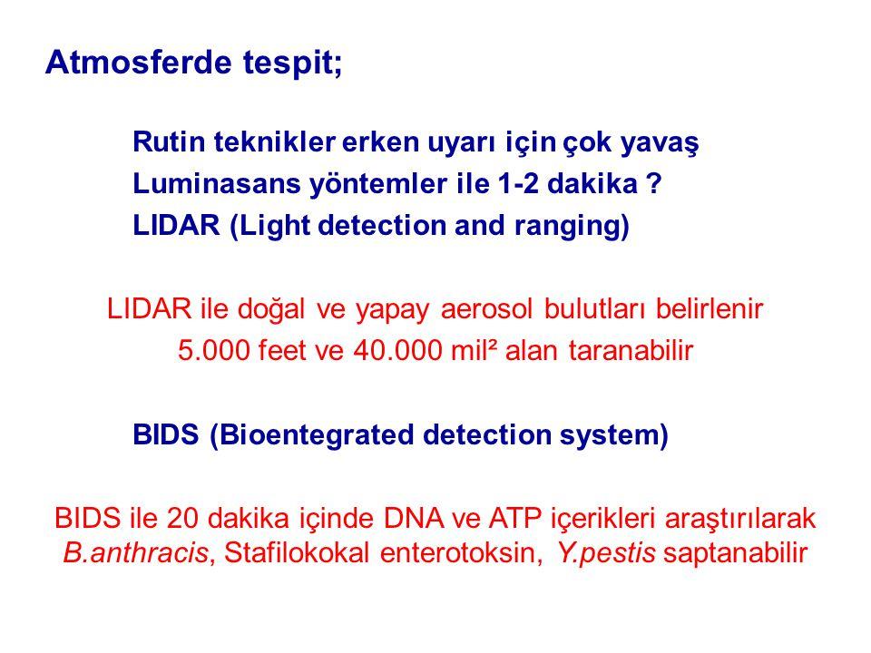 Atmosferde tespit; Rutin teknikler erken uyarı için çok yavaş Luminasans yöntemler ile 1-2 dakika .