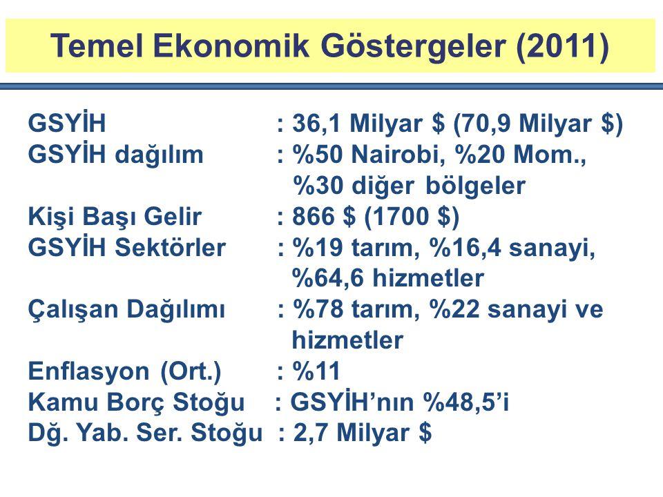 Temel Ekonomik Göstergeler (2011) GSYİH : 36,1 Milyar $ (70,9 Milyar $) GSYİH dağılım : %50 Nairobi, %20 Mom., %30 diğerbölgeler Kişi Başı Gelir : 866
