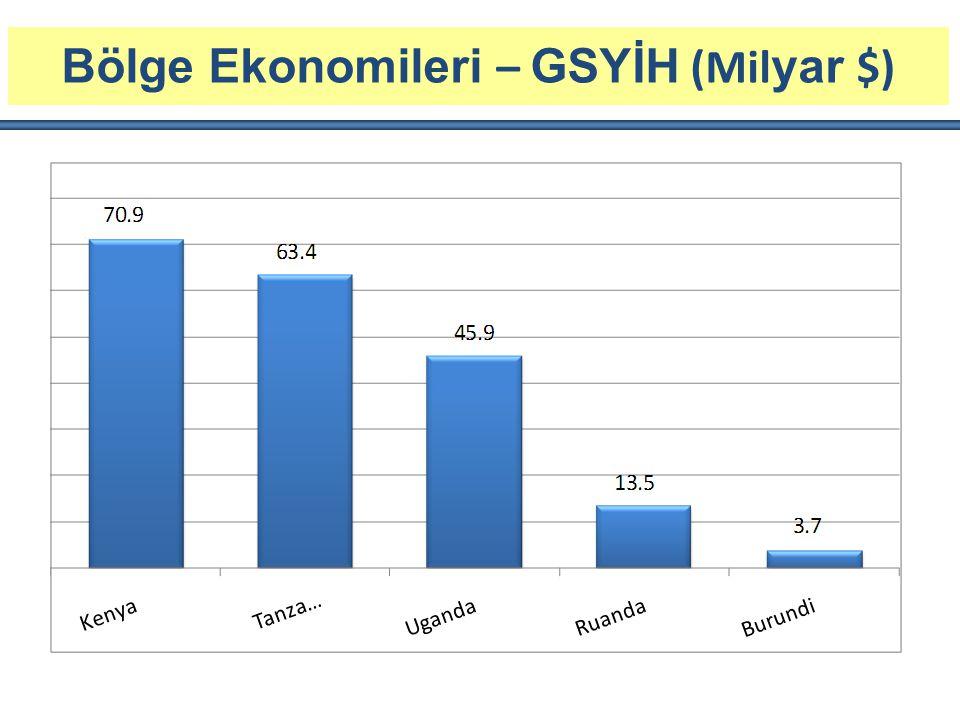 Bölge Ekonomileri – GSYİH (Mil yar $)