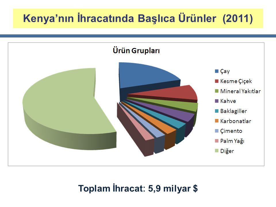 Toplam İhracat : 5,9 milyar $ Kenya'nın İhracatında Başlıca Ürünler (2011)