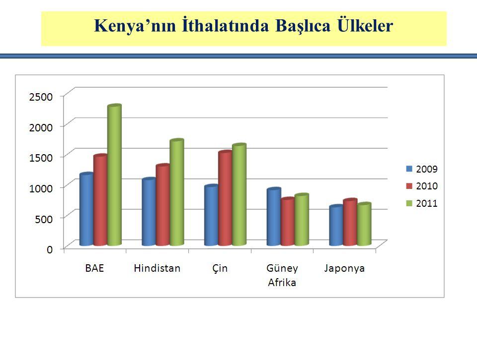 Kenya'nın İthalatında Başlıca Ülkeler