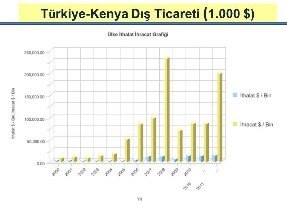 T ü rkiye-Kenya Dış Ticareti ( 1.000 $)