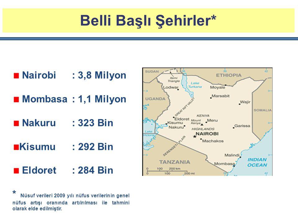 Belli Başlı Şehirler* Nairobi: 3,8 Milyon Mombasa : 1,1 Milyon Nakuru: 323 Bin Kisumu : 292 Bin Eldoret: 284 Bin * Nüsuf verileri 2009 yılı nüfus veri