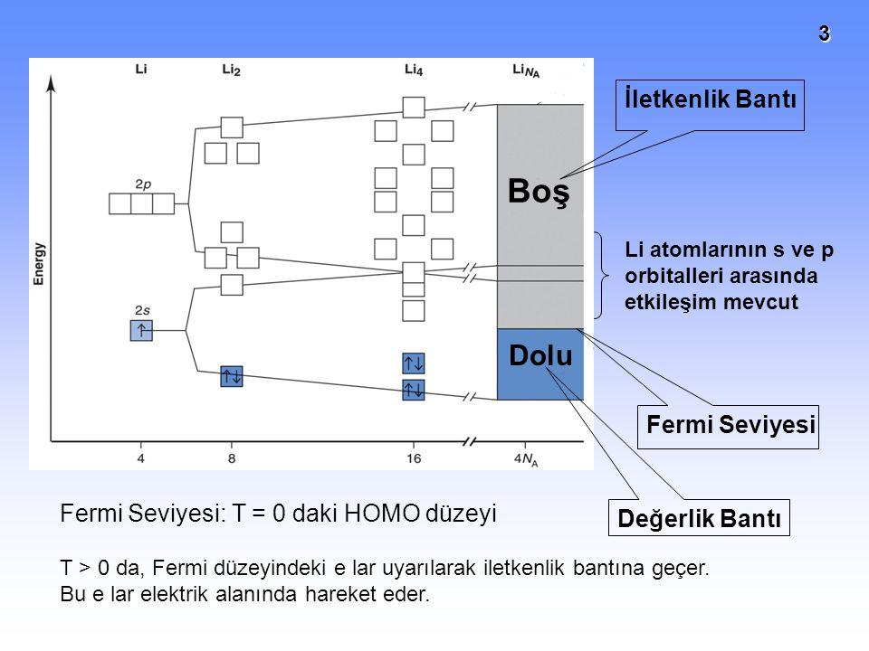 3 İletkenlik Bantı Değerlik Bantı Fermi Seviyesi Fermi Seviyesi: T = 0 daki HOMO düzeyi Li atomlarının s ve p orbitalleri arasında etkileşim mevcut T