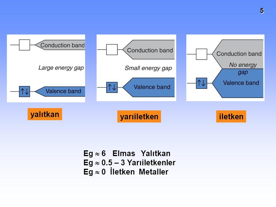 5 yalıtkan yarıiletkeniletken Eg  6 Elmas Yalıtkan Eg  0.5 – 3 Yarıiletkenler Eg  0 İletken Metaller